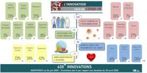 #innovscovid19 : Infographie actualisée des innovations participant à la lutte contre le Covid-19