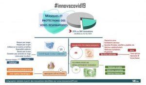 #Innovscovid19 : Infographie sur les masques de protection contre le COVID-19