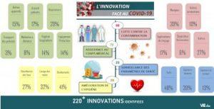 Le mur d'actualités « #InnoVSCovid19 » des innovations participant à la lutte contre le Covid-19
